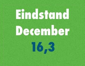 December: Positieve afsluiting voor de Interior Index
