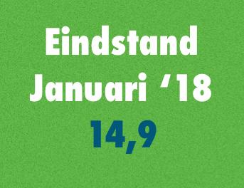 Interior Index stabiel in januari
