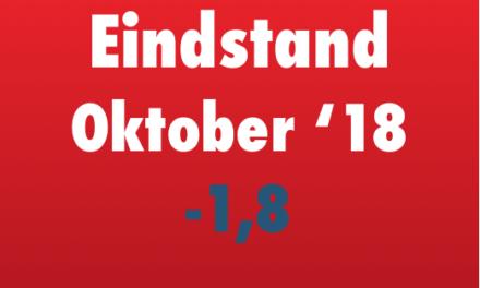 Index van oktober duikelt in het rood