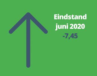 Woonbranche economische barometer in juni verbeterd