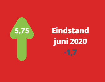 Woonbranche economische barometer in juli verder verbeterd