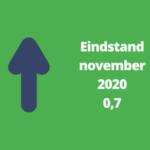 Woonbranche economische barometer in november positief