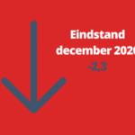 Woonbranche economische barometer eindigt 2020 negatief
