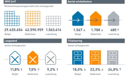 Winkellocaties en retailvastgoed: meer verkooppunten, meer leegstand…