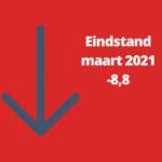 Woonbranche economische barometer verder in het rood