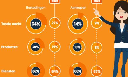 Vooral Nederlandse e-commercemarkt profiteert van groei online uitgaven